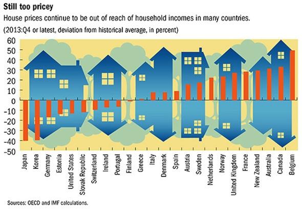 美国之后 下一个地产泡沫破裂是哪国?