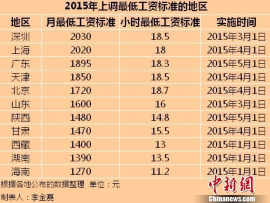 11个地区公布2015年最低工资标准 京沪含金量高